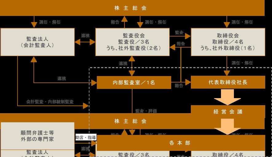 コーポレートガバナンス組織図