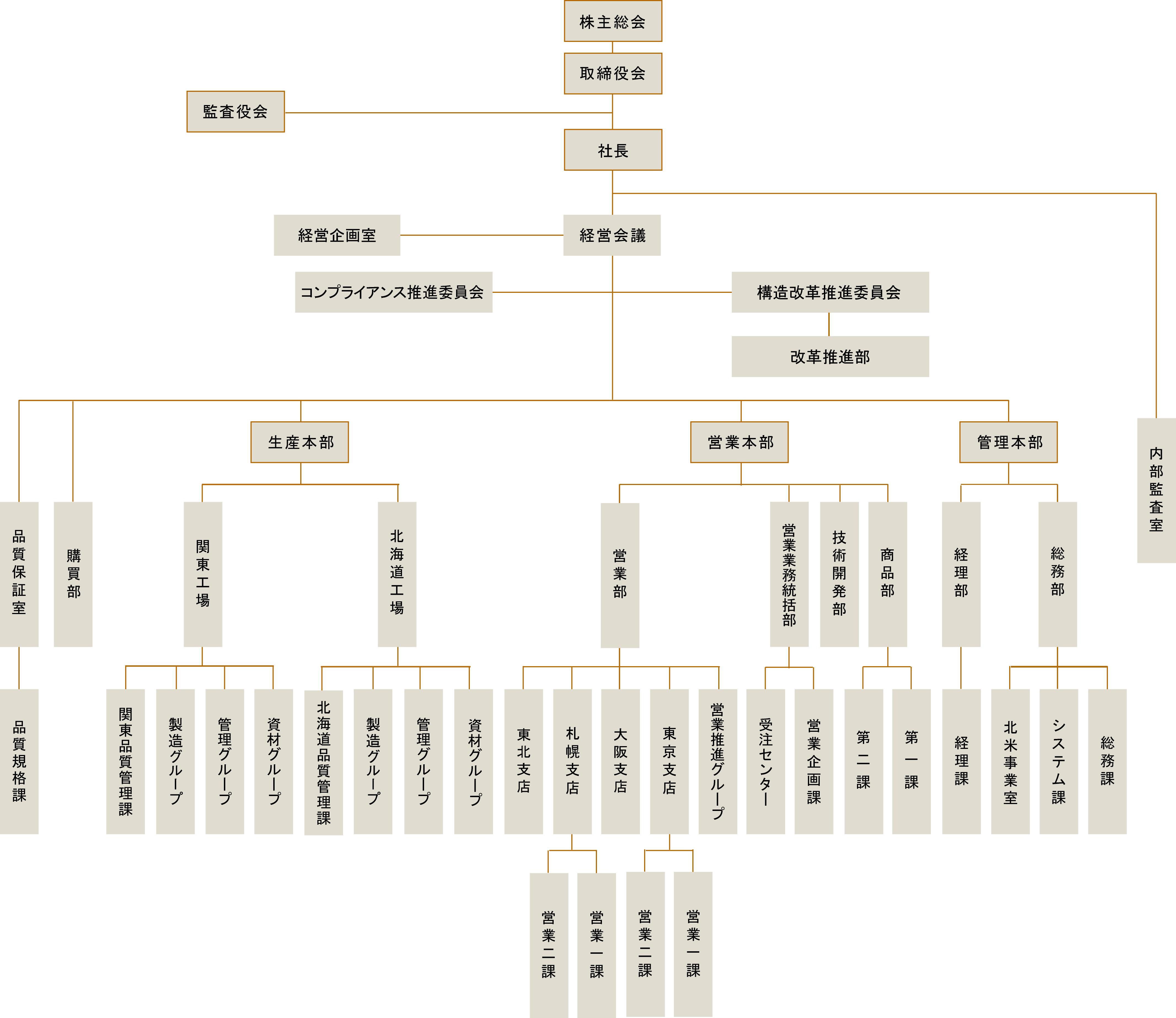 部署組織図